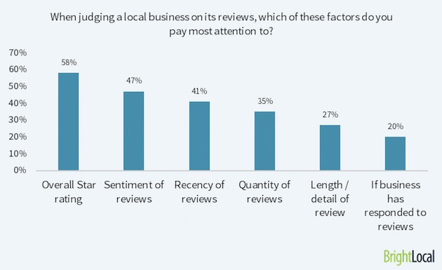 do google reviews help rankings
